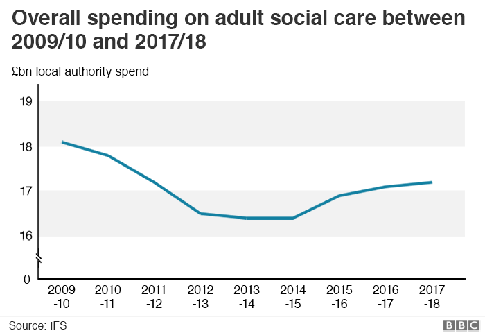 Chart: Overall spending on adult social care between 2009/10 and 2017/18 (shows a decline in spending to 2014 and a slight rise since then