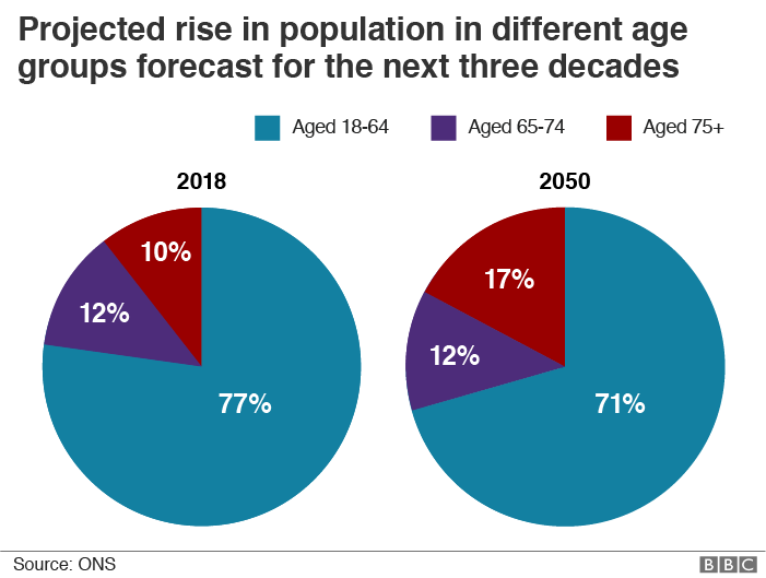 """Chart showing """"projected rise in population in different age groups forecast for the next three decades"""" - shows rise in over-75s from 10% in 2018 to 17% in 2050"""
