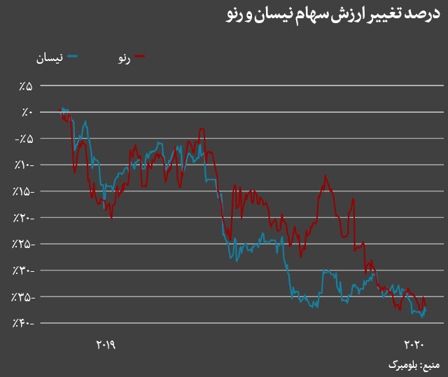 Chart shows percentage change of Nissan and Renault's share price value (both have been falling steadily since November 2018 when Ghosn was arrested)