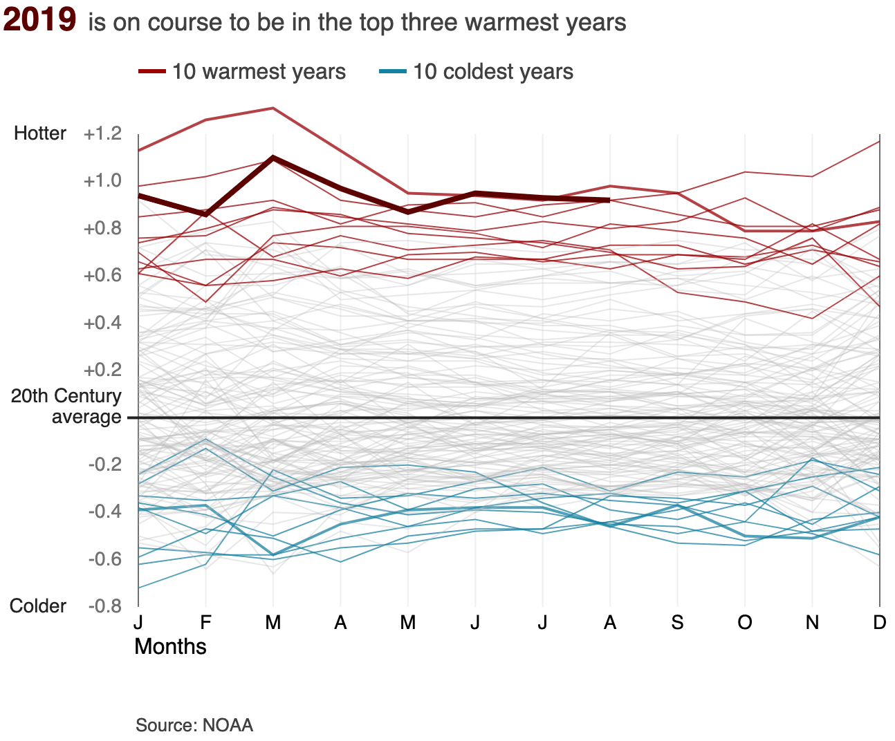 Animated chart showing that most of the coldest 10 years compared to the 20th century average were in the early 1900s while the warmest years have all been since 2000 with 2018 on course to be the fourth warmest year on record