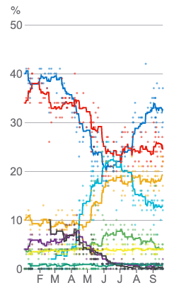 Poll tracker: How popular are the Westminster political parties?