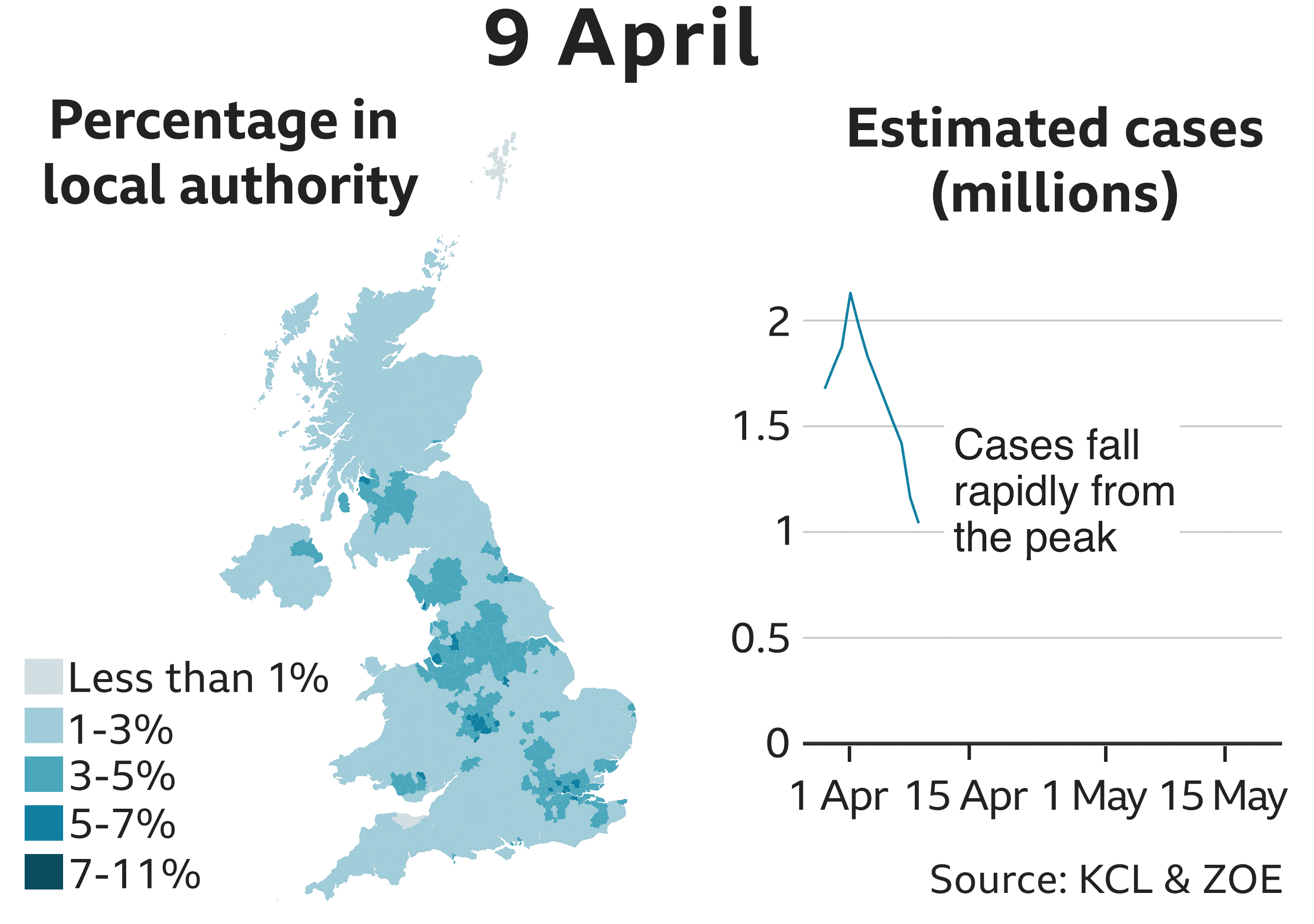 9 Apr 1041801 estimated cases. Chart shows estimated cases continuing to decline steeply