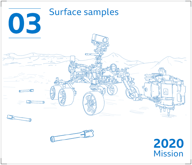 The Perseverance rover collects and stores samples of Martian soil and rocks in metal canisters, which it leaves behind on the surface