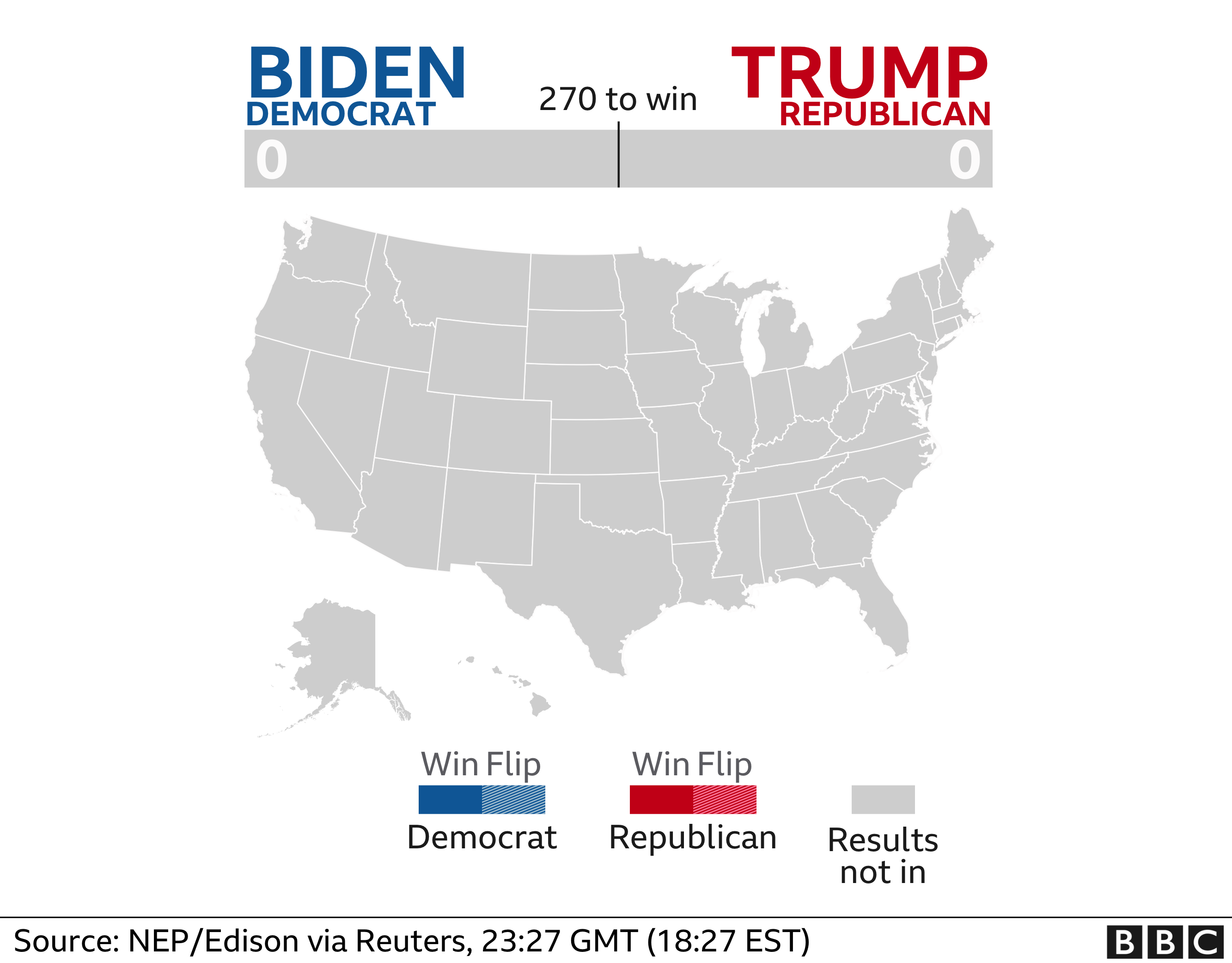 Electoral college votes: Biden 0; Trump 0. Source: NEP/Edison via Reuters, 23:27 GMT (18:27 EST)