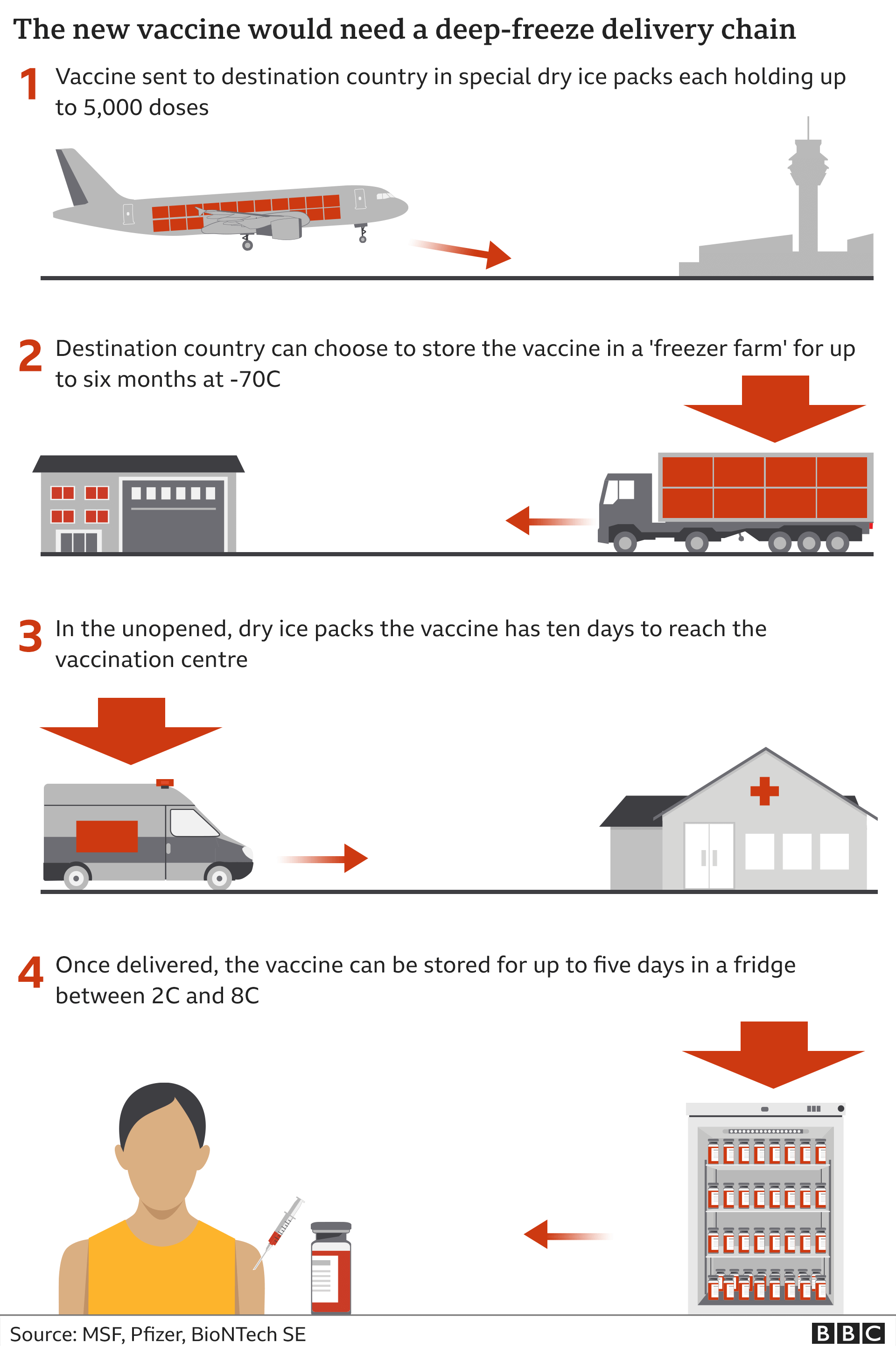 Graphic showing how the Pfizer vaccine needs to be transported at very low temperatures