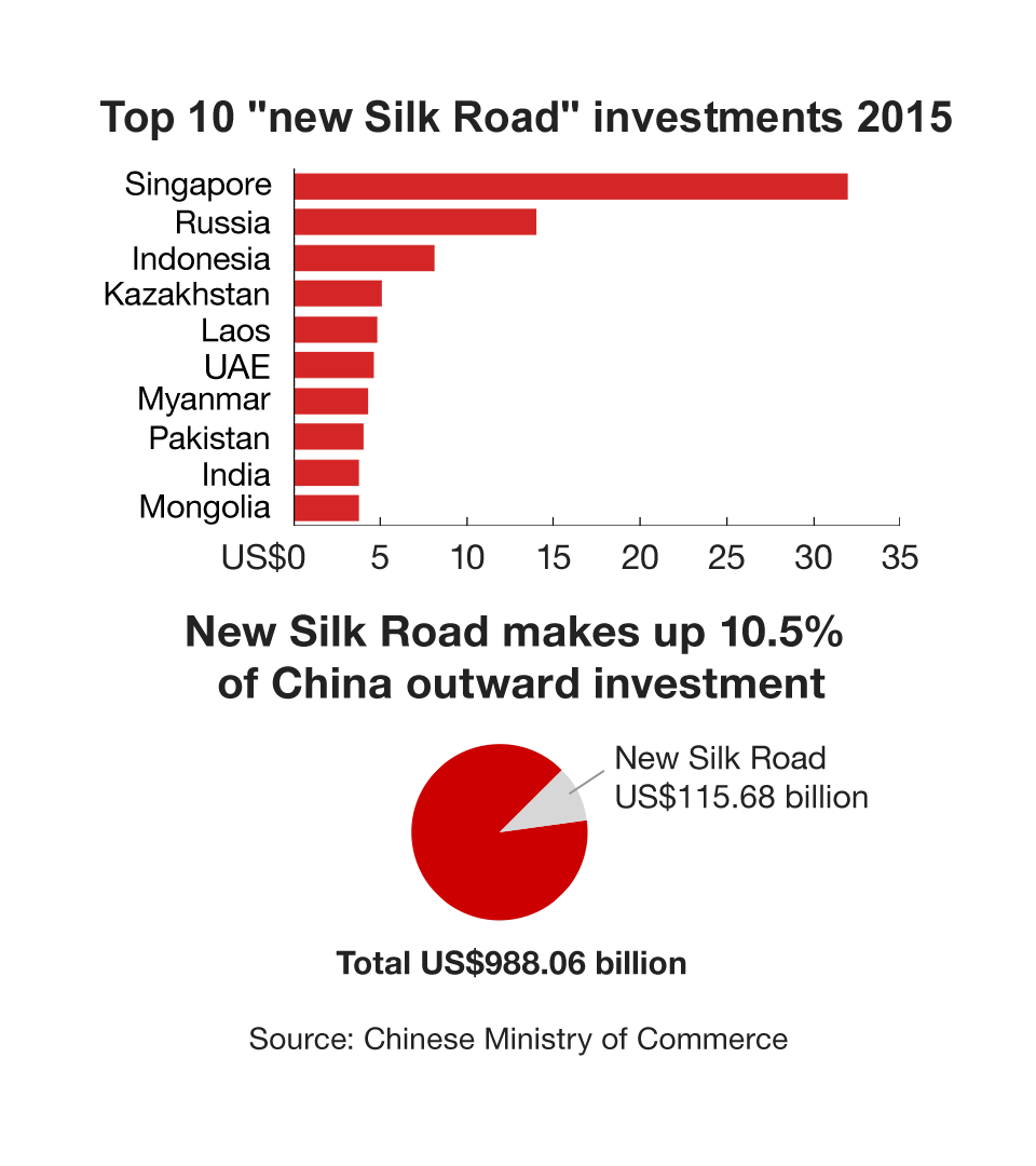 Tales From The New Silk Road BBC News - Us new silk road map
