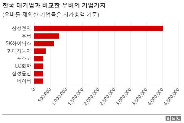 한국 대기업과 우버의 기업가치 (단위: 억원)