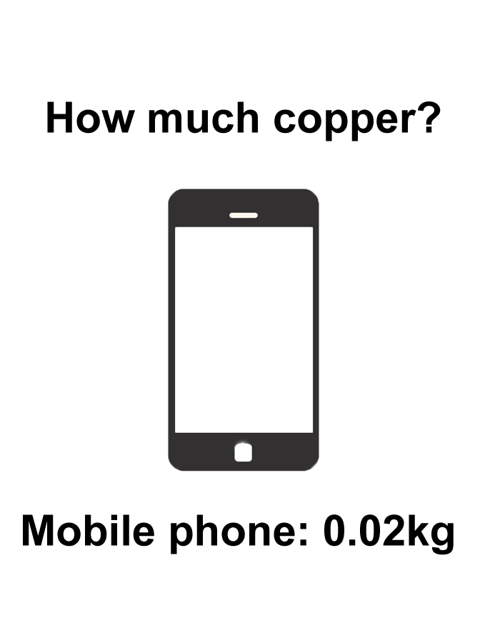 Source: The Copper Alliance