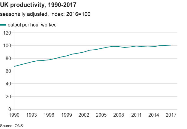 UK productivity has slowed down over the last decade