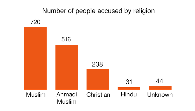 Religious identity of those accused (1987-2017)Source: Centre for Social Justice, Pakistan.