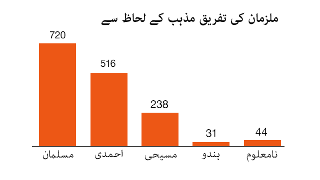 ملزمان کی مذہبی شناخت 1987-2017ذریعہ: سنٹر فار سوشل جسٹس پاکستان