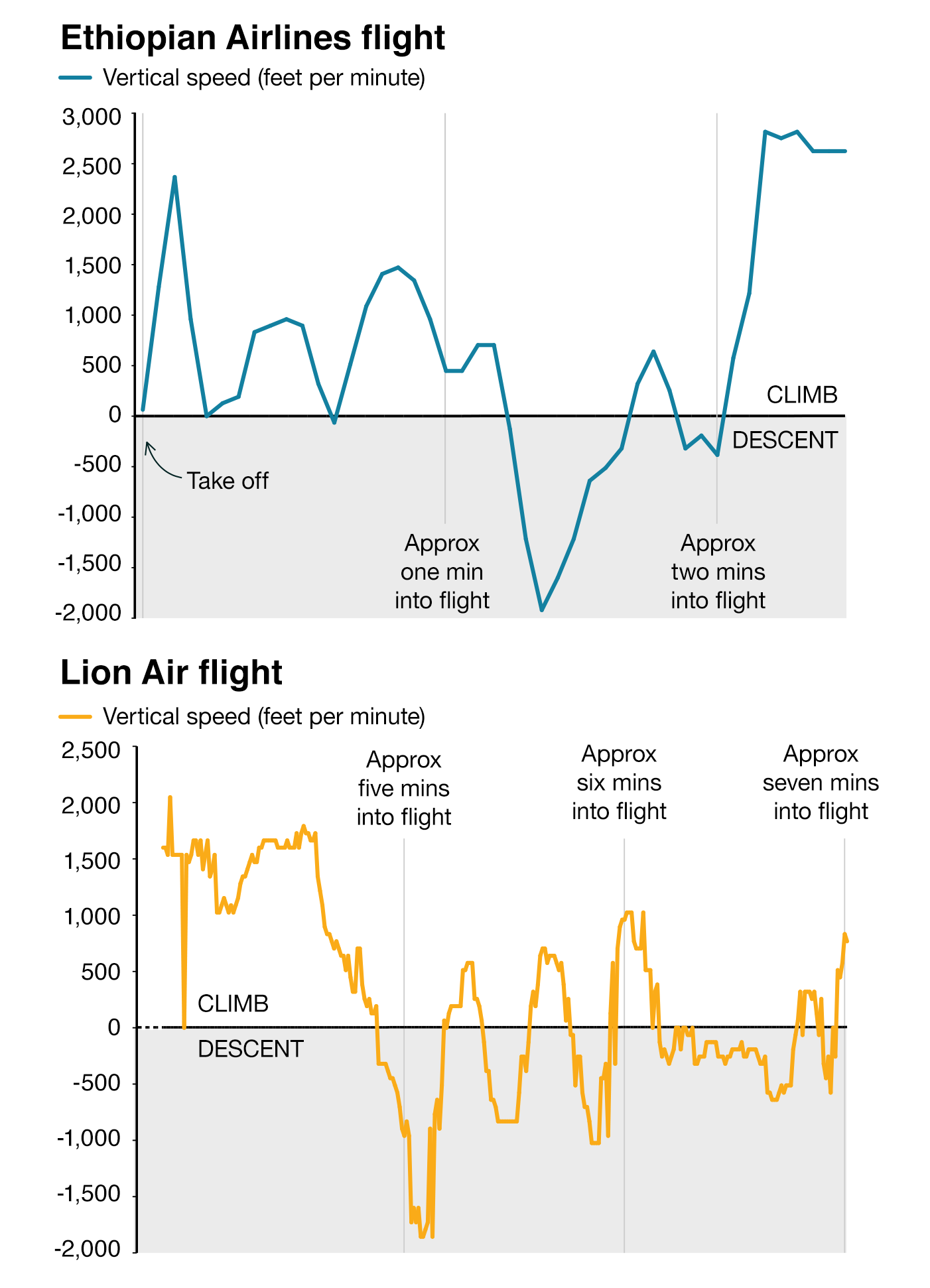 Vertical speed readings show rate of climb\/descent, based on available data from Flight Radar 24