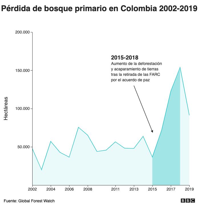 Pérdida de bosque primario en Colombia 2002-2019