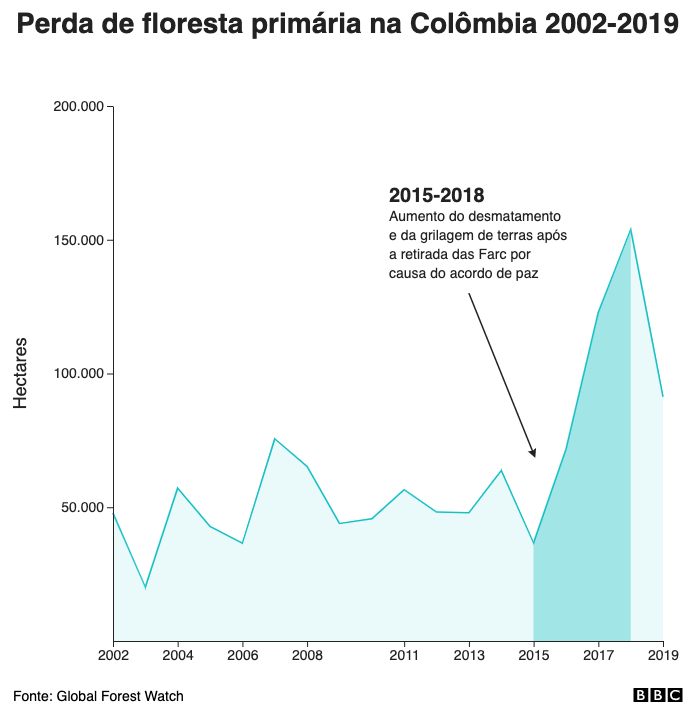 Perda de floresta primária na Colômbia 2002-2019