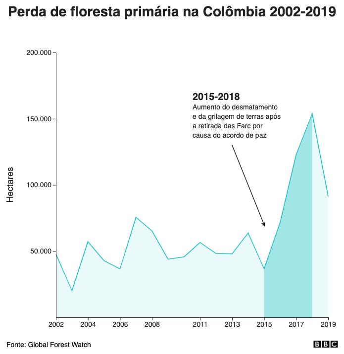 Perda de floresta primária na Colômbia 2001-2018