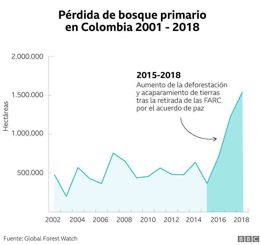 Pérdida de bosque primario en Colombia 2001-2018
