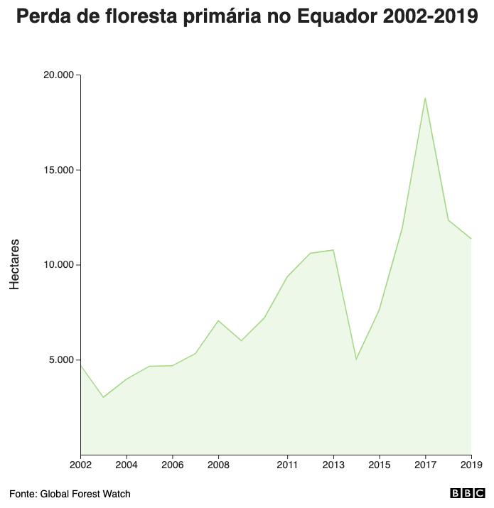 Perda de floresta primária no Equador 2002-2019