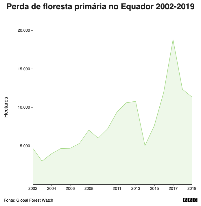 Perda de floresta primária no Equador 2001-2018