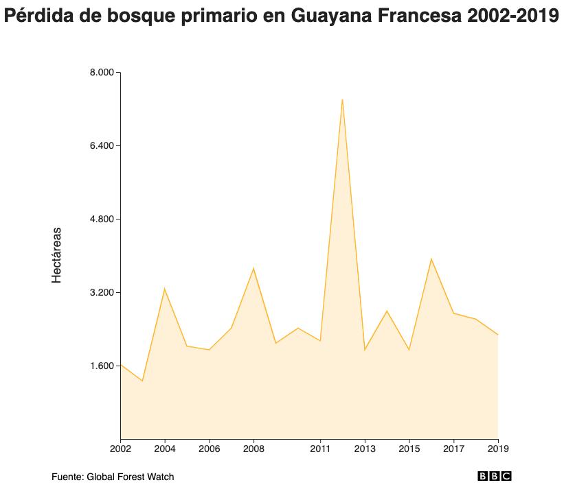 Pérdida de bosque primario en Guayana Francesa 2002-2019