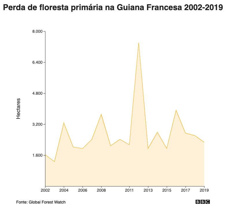 Perda de floresta primária na Guiana Francesa 2002-2019