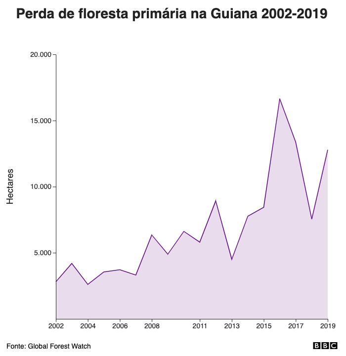 Perda de floresta primária na Guiana 2002-2019
