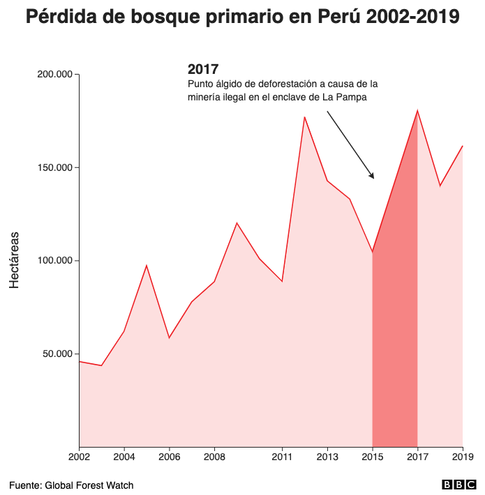 Pérdida de bosque primario en Perú 2002-2019
