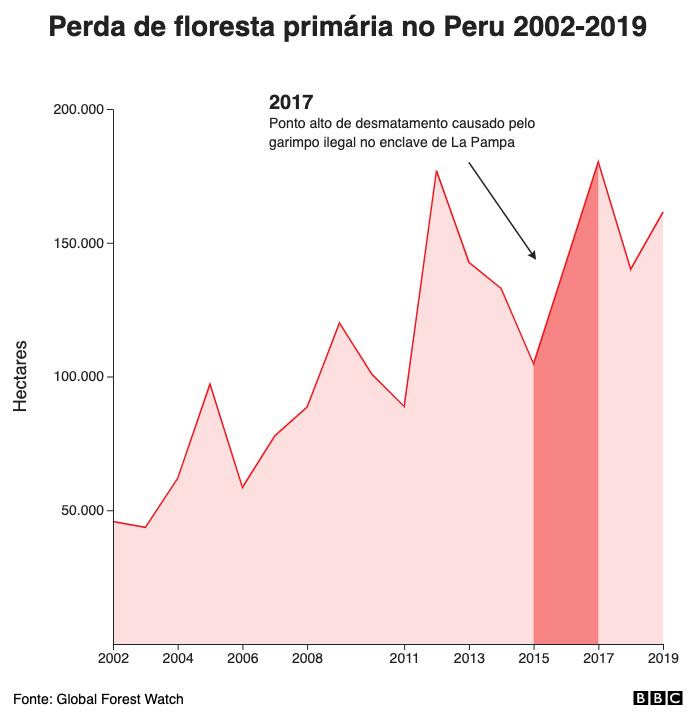 Perda de floresta primária no Peru 2002-2019