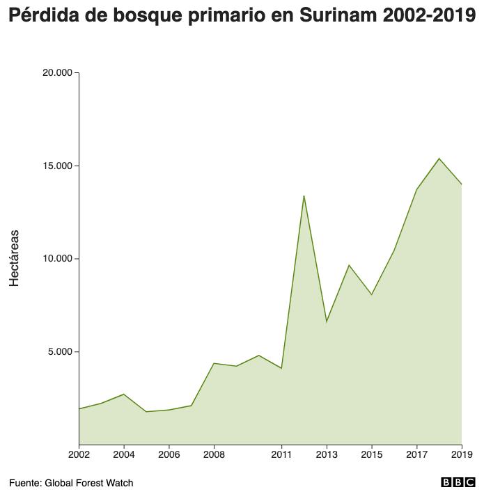 Pérdida de bosque primario en Surinam 2002-2019