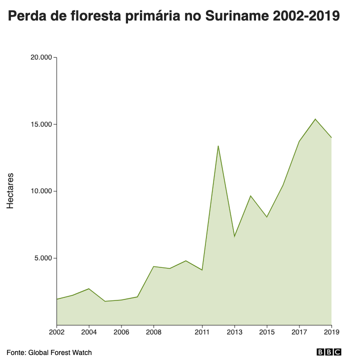 Perda de floresta primária no Suriname 2002-2019