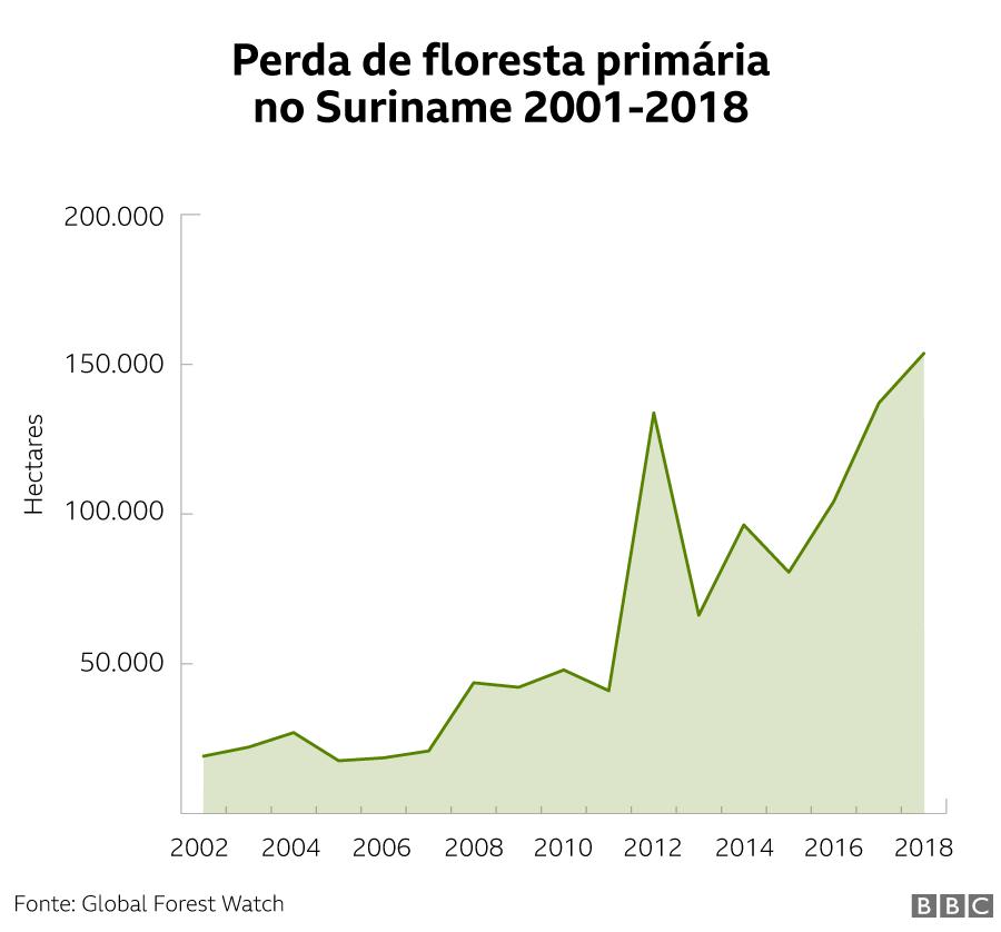 Perda de floresta primária no Suriname 2001-2018