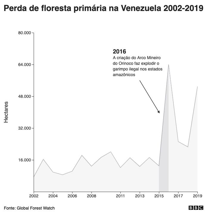Perda de floresta primária na Venezuela 2002-2019
