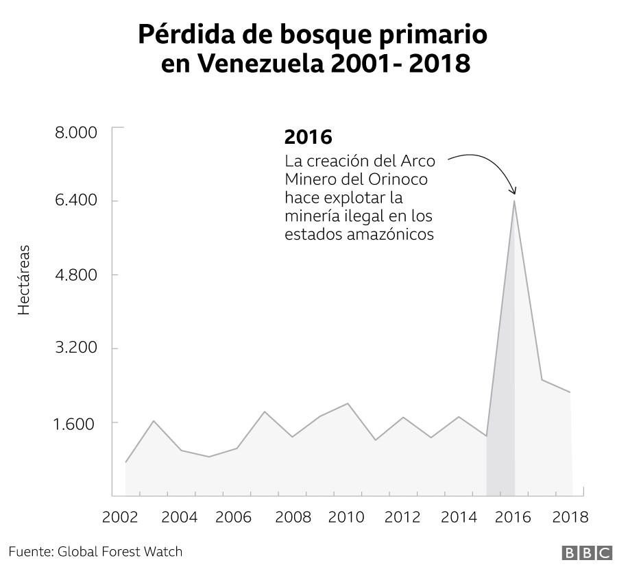 Pérdida de bosque primario en Venezuela 2001-2018