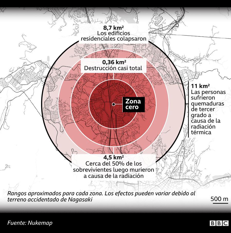 Mapa mostrando los distintos radios de destrucción de Nagasaki