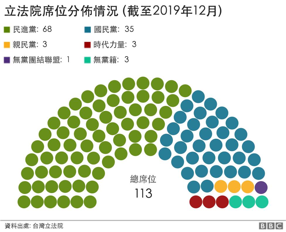 圖中數據為2020選舉前台灣立法院席位分佈情況