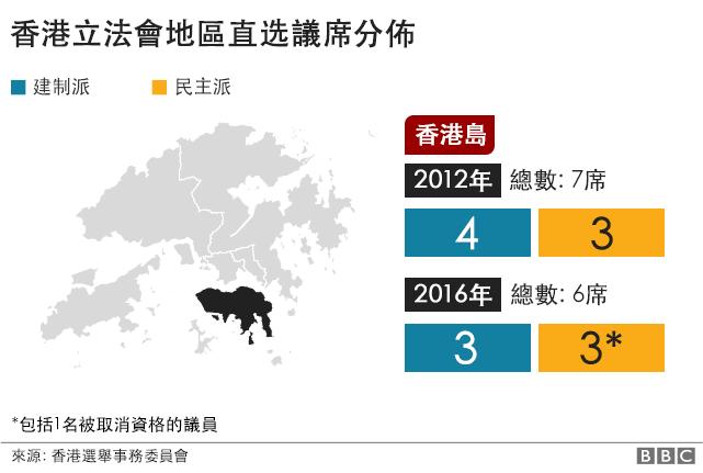 香港立法會議席. 香港島. 2012年: 建制派: 4席, 民主派: 3席. 2016年: 建制派: 3席, 民主派: 3席.