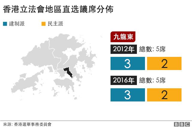 香港立法會議席. 九龍東. 2012年: 建制派: 4席, 民主派: 2席. 2016年: 建制派: 3席, 民主派: 2席.