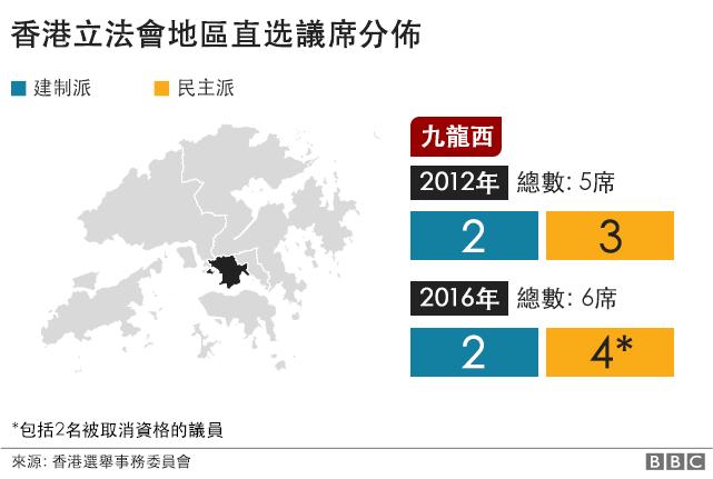 香港立法會議席. 九龍西. 2012年: 建制派: 2席, 民主派: 3席. 2016年: 建制派: 3席, 民主派: 4席.