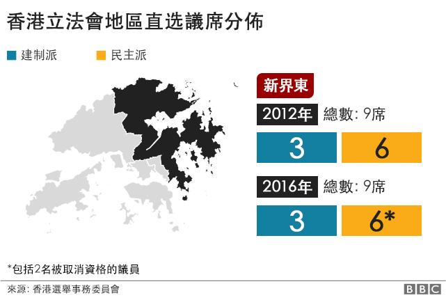 香港立法會議席. 新界東. 2012年: 建制派: 3席, 民主派: 6席. 2016年: 建制派: 3席, 民主派: 6席. 2名議員被取消資格