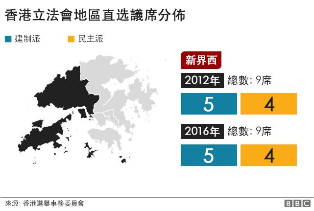 香港立法會議席. 新界西. 2012年: 建制派: 5席, 民主派: 4席. 2016年: 建制派: 5席, 民主派: 4席. 2名議員被取消資格.
