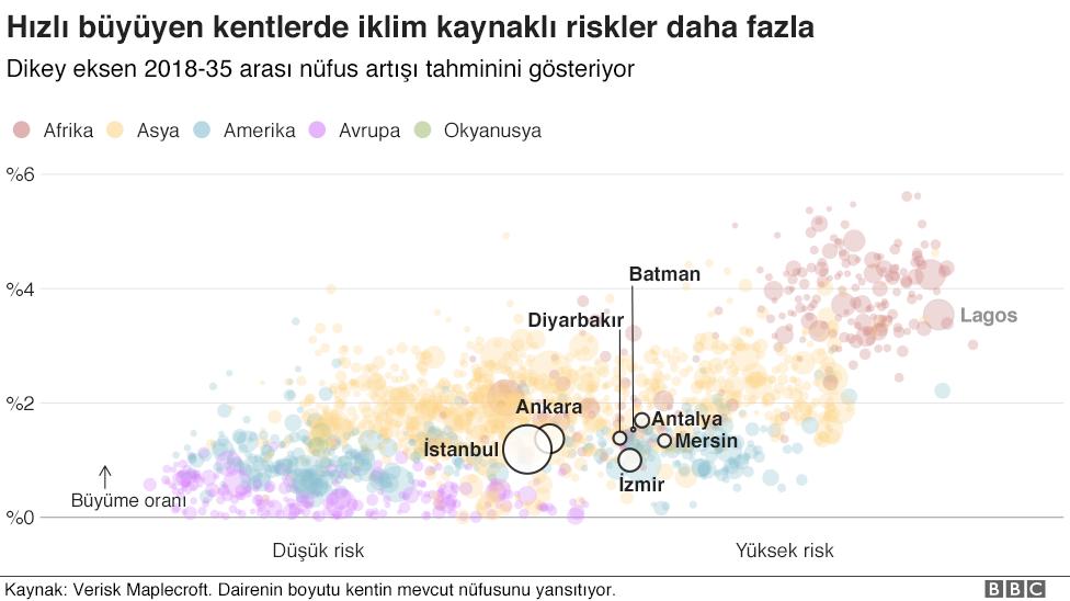 Türkiye şehirleri