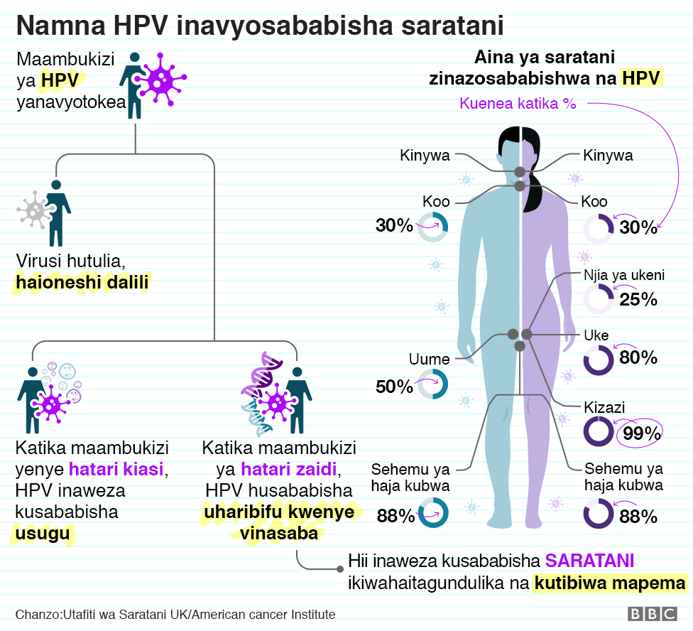 There is an infographic showing how HPV causes cancer. When HPV infection occurs, the virus may remain dormant or cause warts or damage DNA hence causing cancer