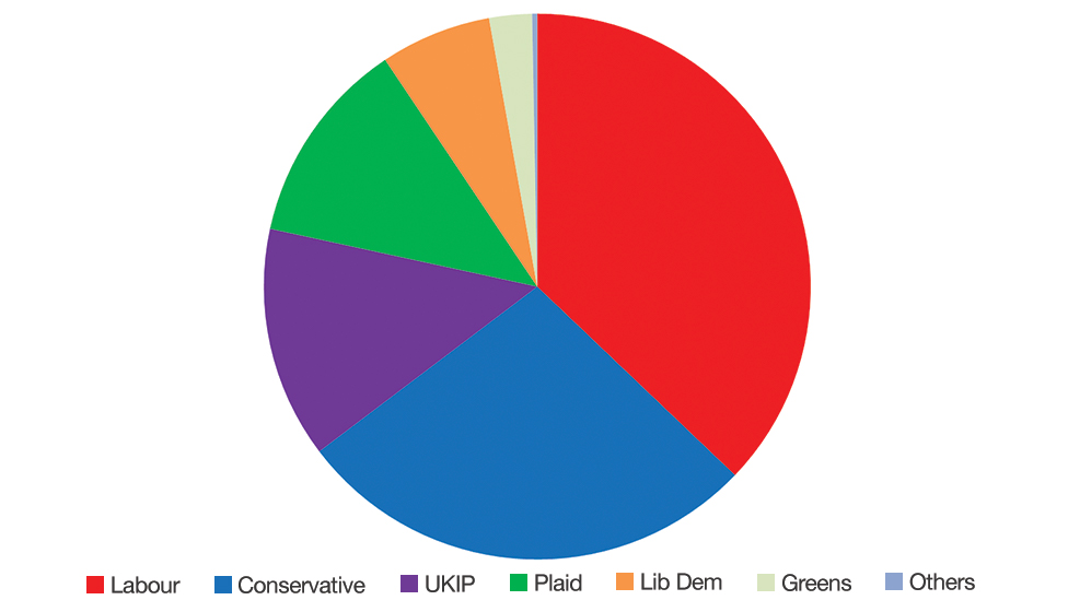 Vote share in Wales in the 2015 general election