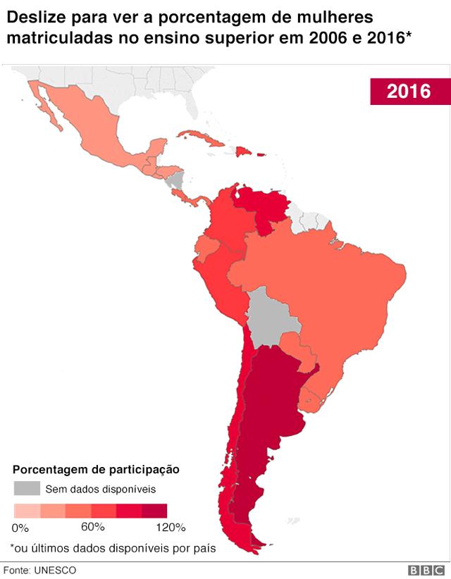 Porcentagem de mulheres matriculadas no ensino superior América Latina 2016