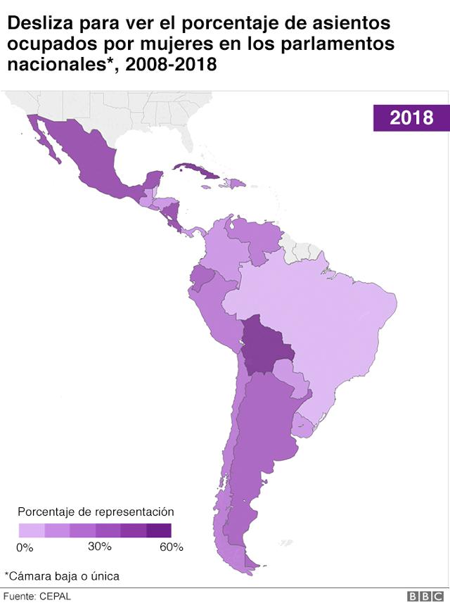Porcentaje de asientos ocupados por mujeres en parlamentos nacionales América Latina 2018